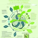 organic-farming-infographic2_ro