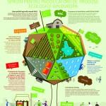 organic-farming-infographic3_ro