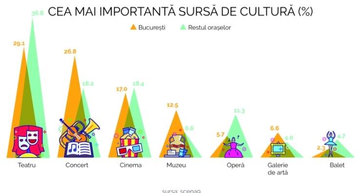 Cultura RO